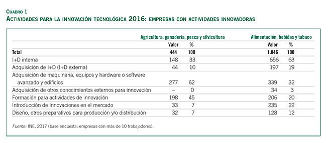 Manuel-Lainez-innovacion_cuadro-1