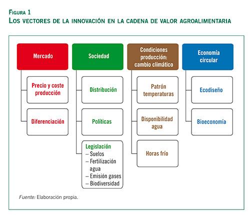 Manuel-Lainez-innovacion_fig-1